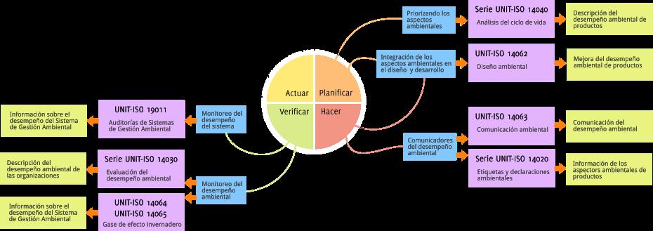 Esquema de la Familia de Normas UNIT-ISO 14000