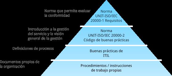 Diagrama de buenas prácticas de ITIL