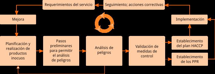 Diagrama con la explicación que son las normas UNIT-ISO 22000