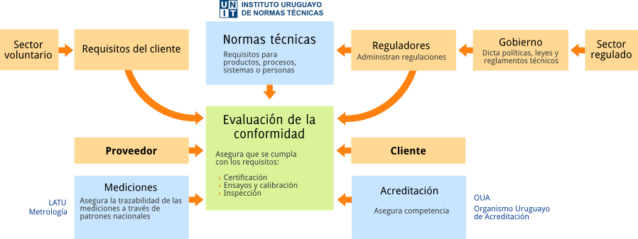 La infraestructura de la calidad en Uruguay