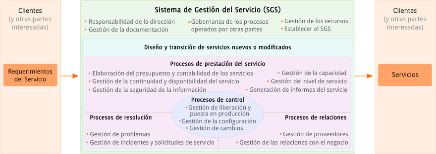 Diagrama con la explicación que son las normas UNIT-ISO/IEC 20000