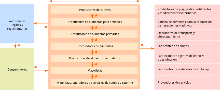 Diagrama con la explicación de los requisitos de la norma UNIT-ISO 22000
