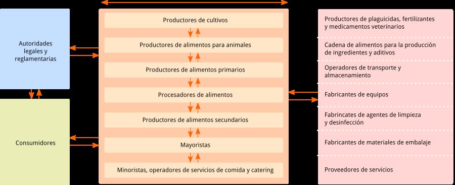 Diagrama con la explicación de los requisitos de la norma UNIT-ISO 22000