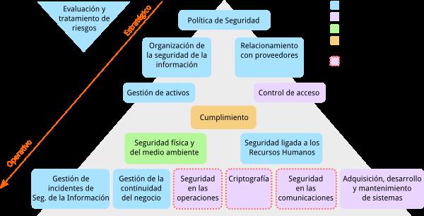 Diagrama con la explicación que son las normas UNIT-ISO/IEC 27000