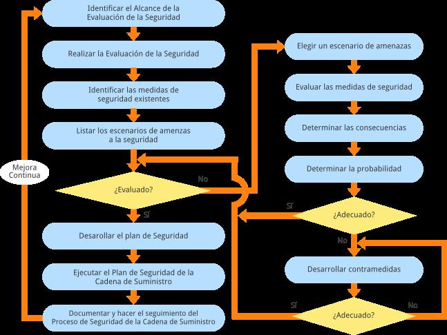 Diagrama de flujo del proceso abarcado por las normas UNIT-ISO 28000
